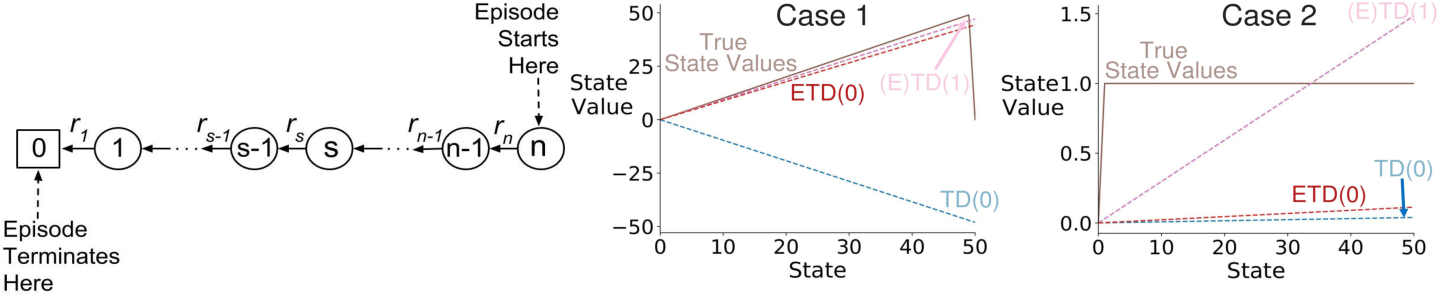 Figure 2 for Should All Temporal Difference Learning Use Emphasis?