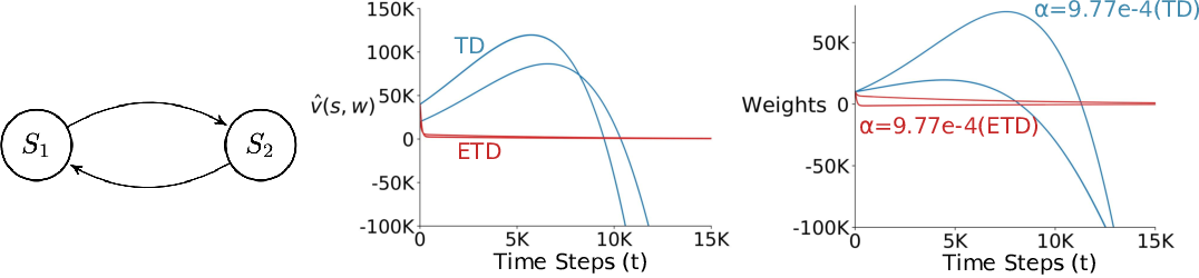Figure 3 for Should All Temporal Difference Learning Use Emphasis?