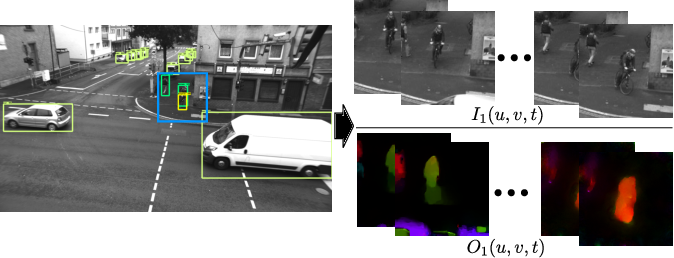 Figure 2 for Cyclist Trajectory Forecasts by Incorporation of Multi-View Video Information