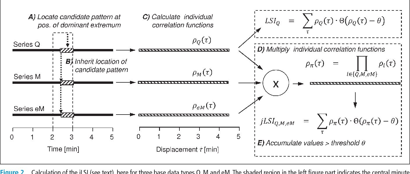 Figure 2 Calculation of the jLSI (see text), here for three base data types Q, M and eM. The shaded region in the left figure part indicates the central minute of the 5 min segment, to which the jLSI value is logically assigned.