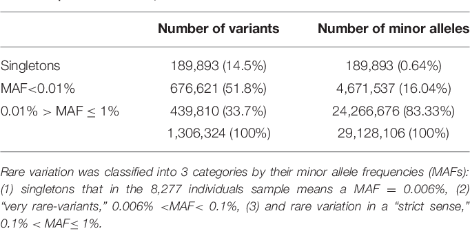TABLE 1 | Number of independent rare variants vs. sum of minor alleles.