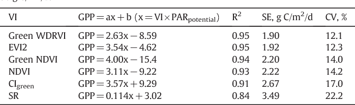 Table 3 from Remote estimation of crop gross primary production with
