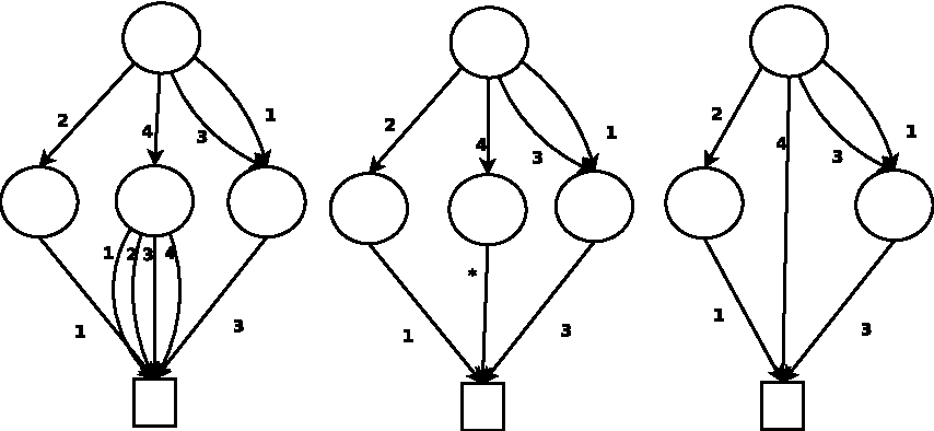Figure 4 for A Generic Global Constraint based on MDDs