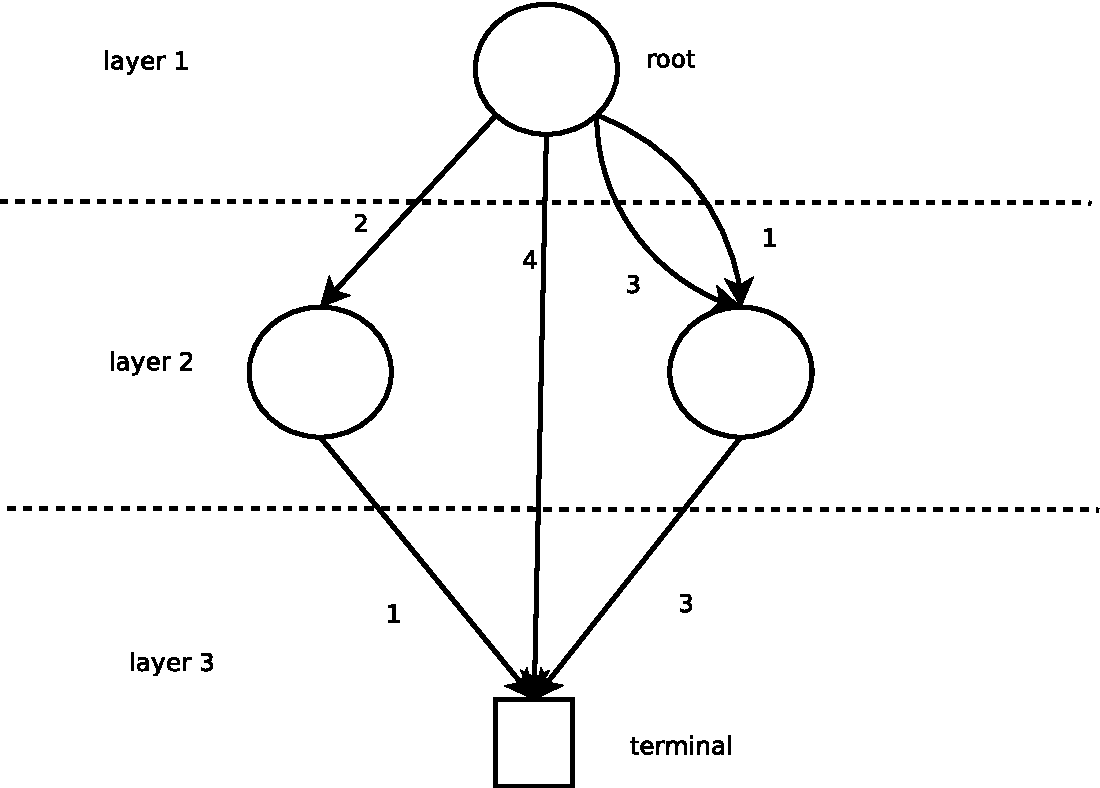 Figure 1 for A Generic Global Constraint based on MDDs