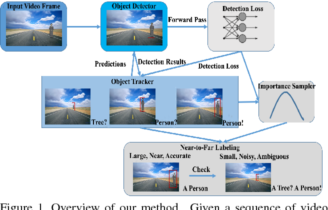 Figure 1 for Label and Sample: Efficient Training of Vehicle Object Detector from Sparsely Labeled Data