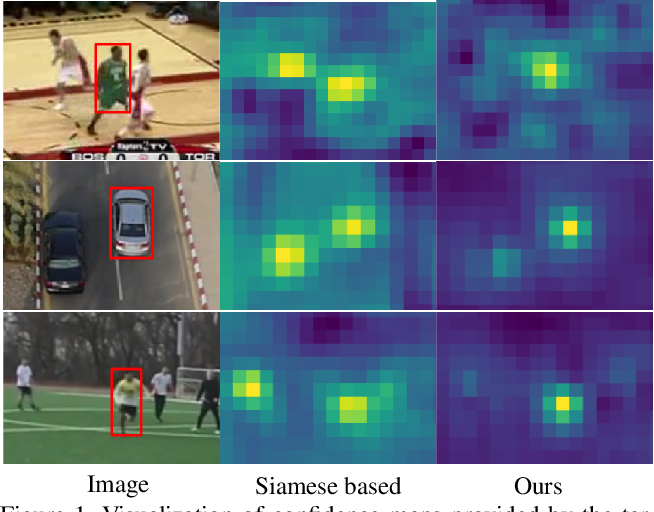 Figure 1 for Learning Discriminative Model Prediction for Tracking