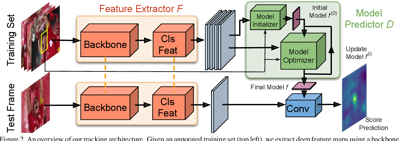 Figure 3 for Learning Discriminative Model Prediction for Tracking