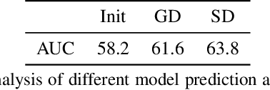 Figure 2 for Learning Discriminative Model Prediction for Tracking