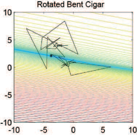 Figure 1 for A Novel Graphic Bending Transformation on Benchmark