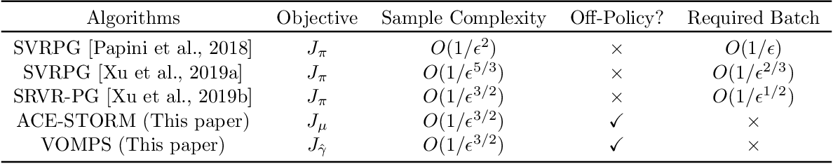 Figure 1 for Variance-Reduced Off-Policy Memory-Efficient Policy Search