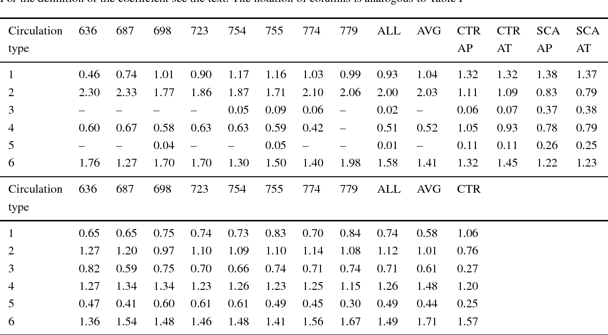 Table XII from A GCM Simulation of Heat Waves, Dry Spells, and Their