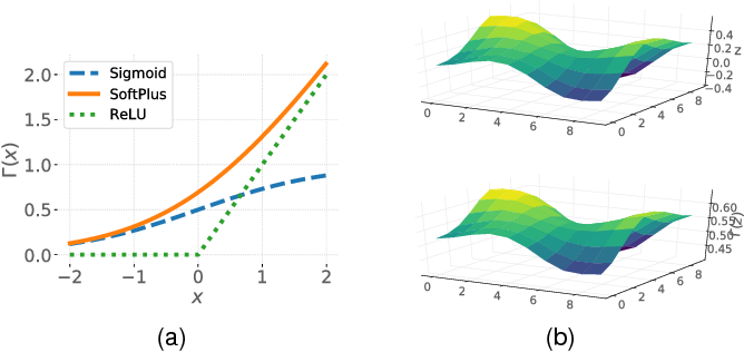 Figure 3 for Confidence Propagation through CNNs for Guided Sparse Depth Regression
