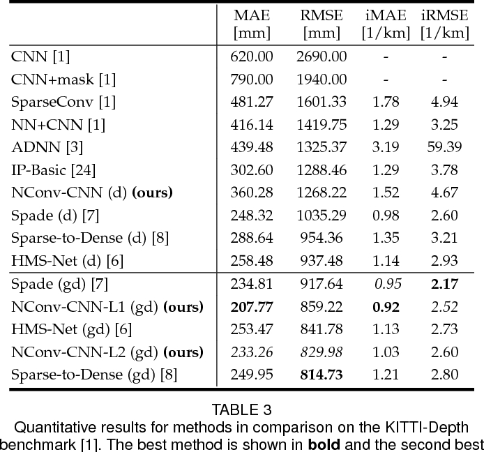 PDF] Confidence Propagation through CNNs for Guided Sparse Depth