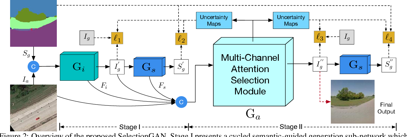 Figure 3 for Multi-Channel Attention Selection GAN with Cascaded Semantic Guidance for Cross-View Image Translation