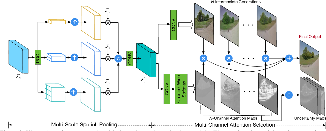 Figure 4 for Multi-Channel Attention Selection GAN with Cascaded Semantic Guidance for Cross-View Image Translation