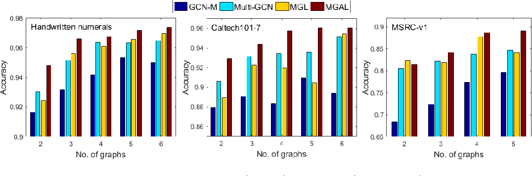 Figure 4 for Multiple Graph Adversarial Learning