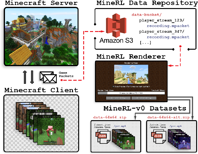 Figure 1 for MineRL: A Large-Scale Dataset of Minecraft Demonstrations
