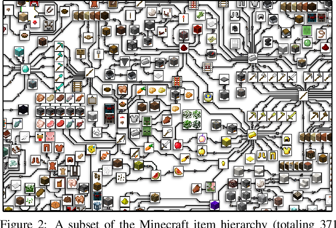 Figure 3 for MineRL: A Large-Scale Dataset of Minecraft Demonstrations