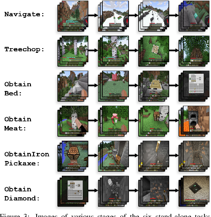 Figure 4 for MineRL: A Large-Scale Dataset of Minecraft Demonstrations