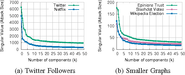 Figure 3 for Spotting Suspicious Link Behavior with fBox: An Adversarial Perspective