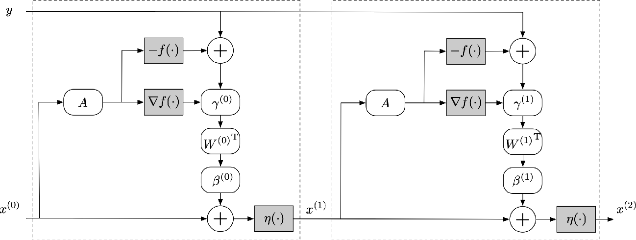 Figure 1 for Learning Fast Approximations of Sparse Nonlinear Regression