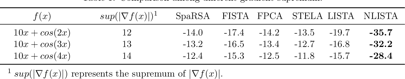 Figure 2 for Learning Fast Approximations of Sparse Nonlinear Regression