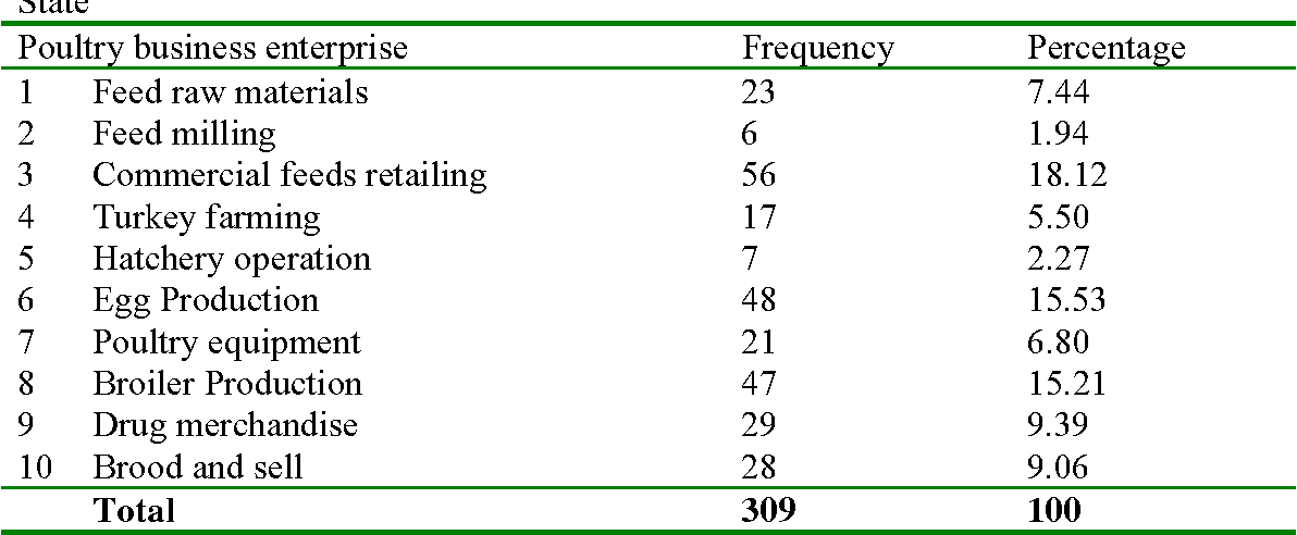 Table 1 from Entrepreneurial Characteristics And Constraints