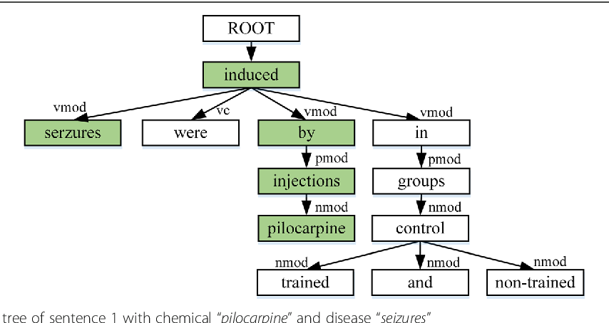 Figure 1 for Knowledge-guided Convolutional Networks for Chemical-Disease Relation Extraction
