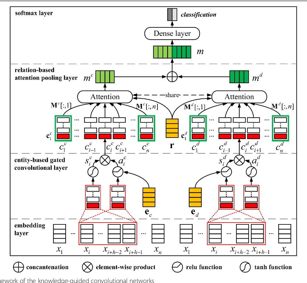 Figure 3 for Knowledge-guided Convolutional Networks for Chemical-Disease Relation Extraction