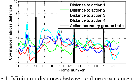Figure 1 for Online Action Recognition based on Incremental Learning of Weighted Covariance Descriptors