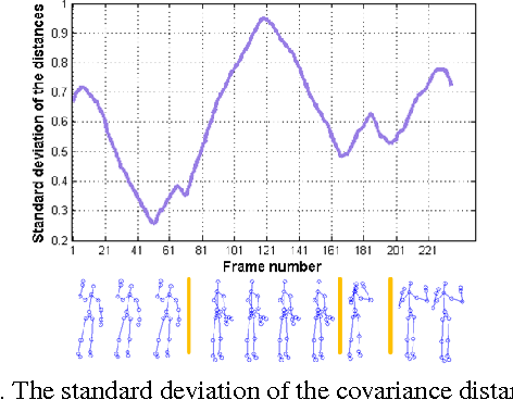 Figure 3 for Online Action Recognition based on Incremental Learning of Weighted Covariance Descriptors