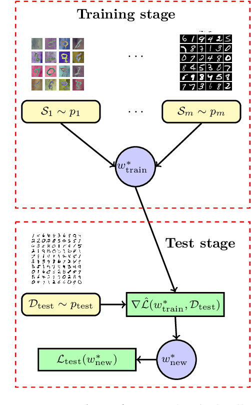 Figure 1 for Generalization of Model-Agnostic Meta-Learning Algorithms: Recurring and Unseen Tasks