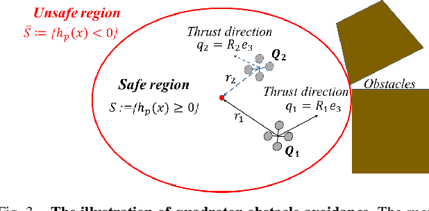 Figure 3 for Safe Online Learning Tracking Control for Quadrotors under Wind Disturbances