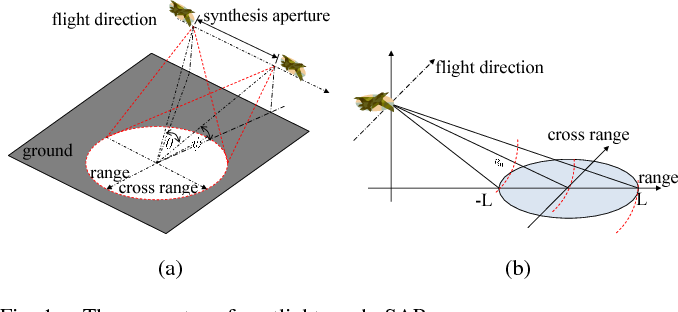 Figure 1 for Target Oriented High Resolution SAR Image Formation via Semantic Information Guided Regularizations