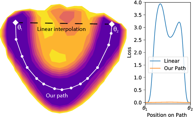 Figure 1 for Essentially No Barriers in Neural Network Energy Landscape