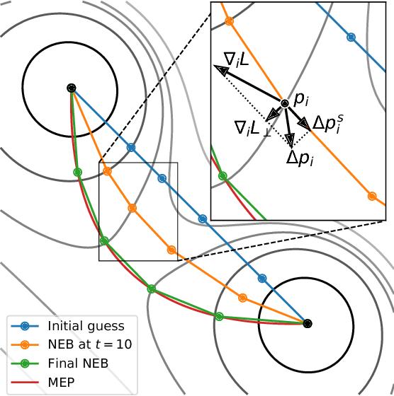 Figure 2 for Essentially No Barriers in Neural Network Energy Landscape