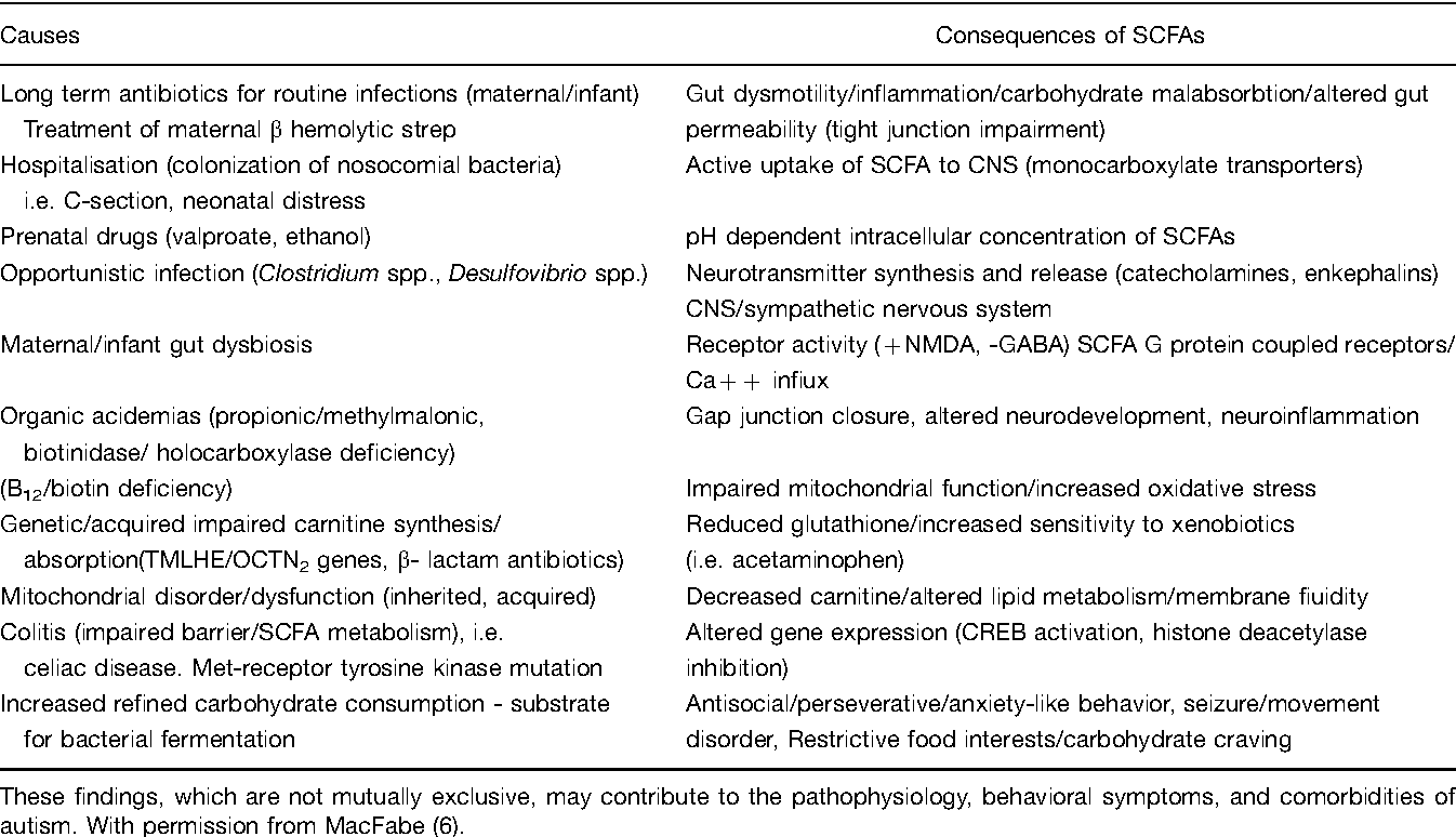 Prenatal Infection May Alter Behavior >> Table 1 From Enteric Short Chain Fatty Acids Microbial Messengers