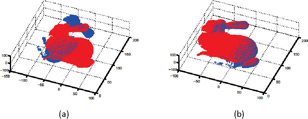 Figure 3 for An Effective Approach for Point Clouds Registration Based on the Hard and Soft Assignments