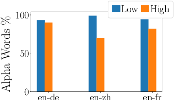 Figure 4 for Gradient-guided Loss Masking for Neural Machine Translation