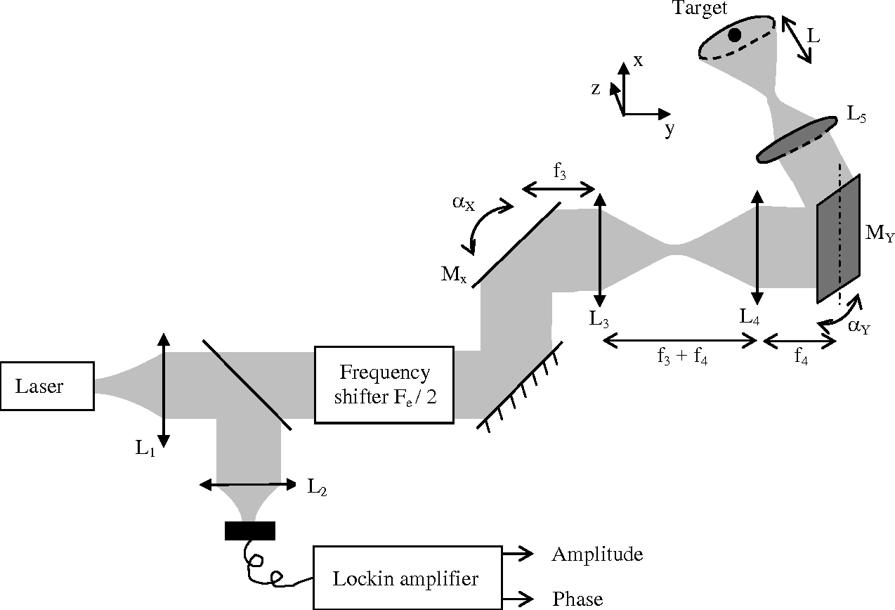 Synthetic Aperture Laser Optical Feedback Imaging Using A Lockin Amplifier Translational Scanning With Galvanometric Mirrors Semantic Scholar