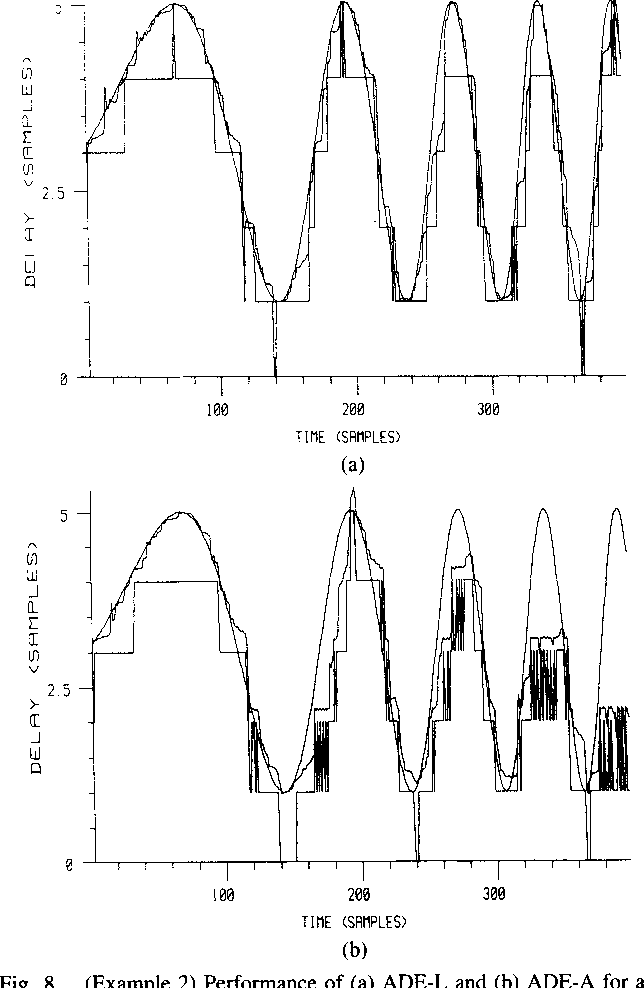 Fig. 8. (Example 2) Performance of (a) ADE-L and (b) ADE-A for a chirp delay and wide-band source using the delay expressions (43).