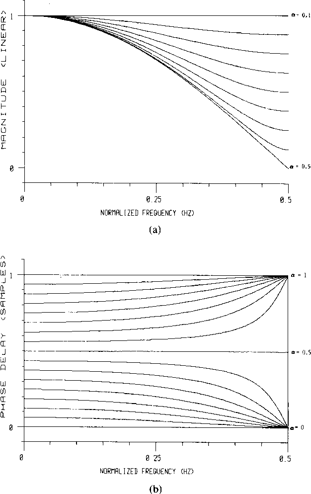 Fig. 1. Frequency response of the linear interpolation filter (x + az` for x = kl 16, k = 0, ..., 16. (a) Amplitude response. (b) Phase delay. Note that each curve in (a) corresponds to two values of a.