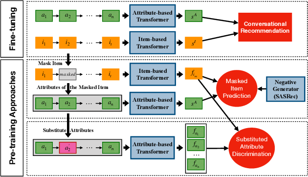 Figure 1 for Leveraging Historical Interaction Data for Improving Conversational Recommender System