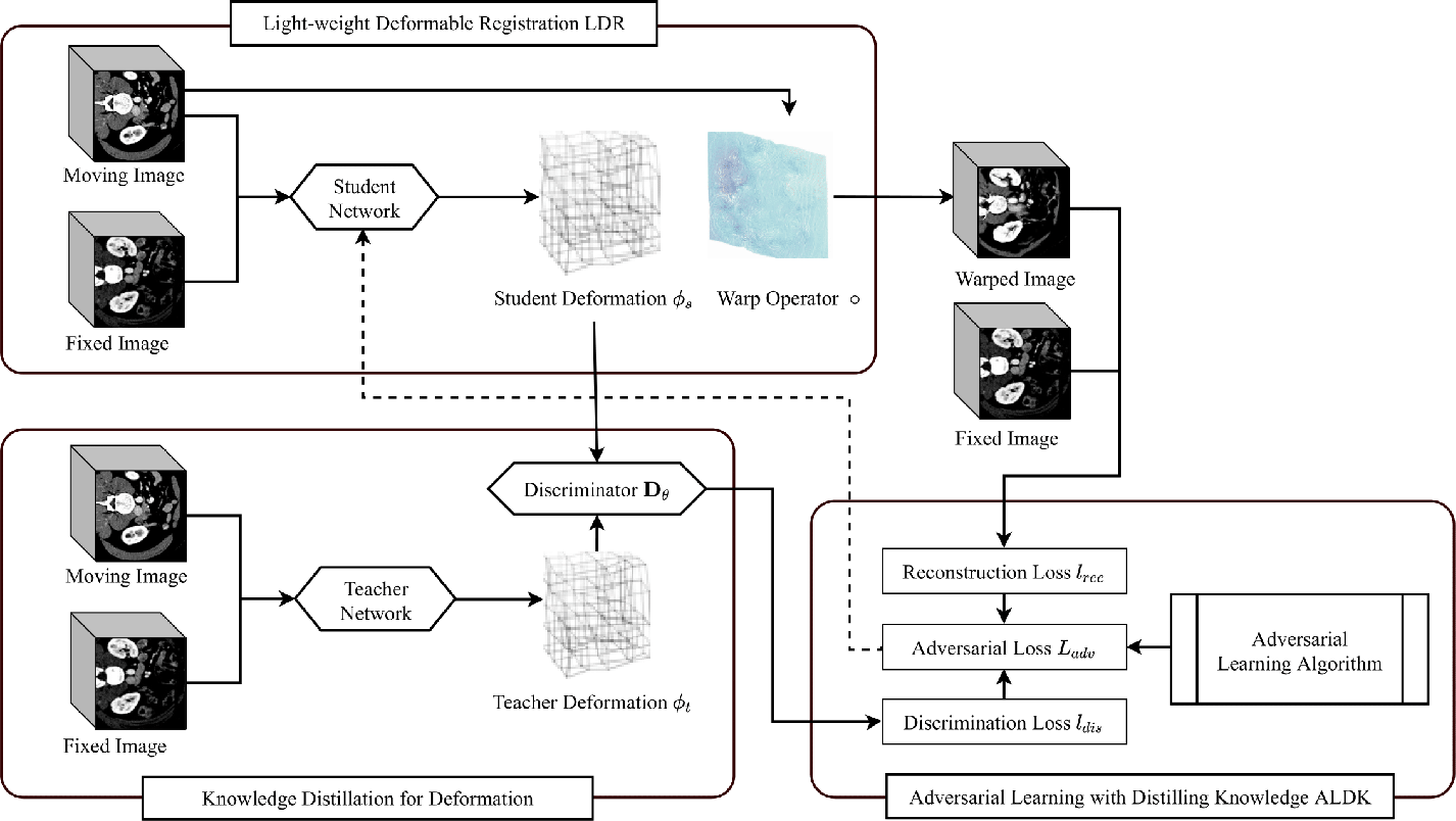 Figure 2 for Light-weight Deformable Registration using Adversarial Learning with Distilling Knowledge