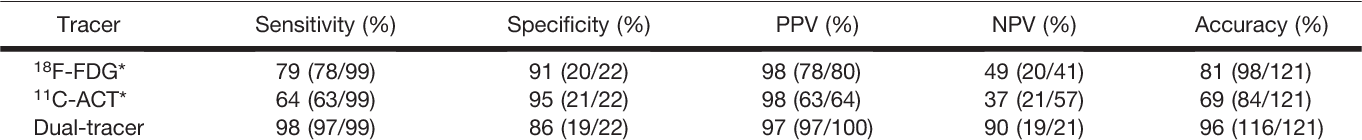 TABLE 1 Patient-Based Statistics of Diagnostic Values of Single-Tracer and Dual-Tracer PET/CT