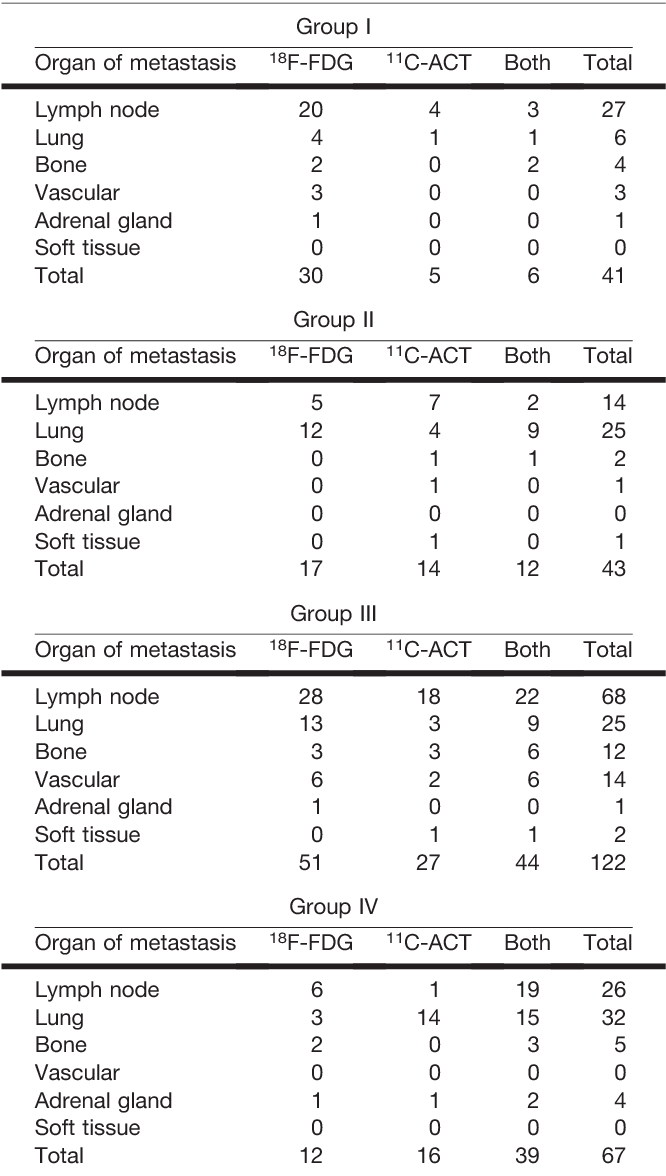 TABLE 3 Tracer Avidity Statistics of Number of HCC Metastases in Groups I–IV