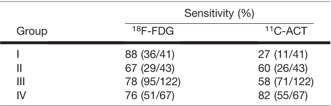 TABLE 4 Sensitivity of 11C-ACT and 18F-FDG PET/CT in Detection of HCC Metastasis