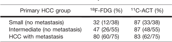 TABLE 5 Comparison of 18F-FDG and 11C-ACT in Detection Sensitivities of Primary HCC Tumor