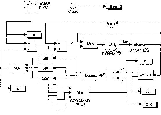 Figure 2 : -4 Control System Example