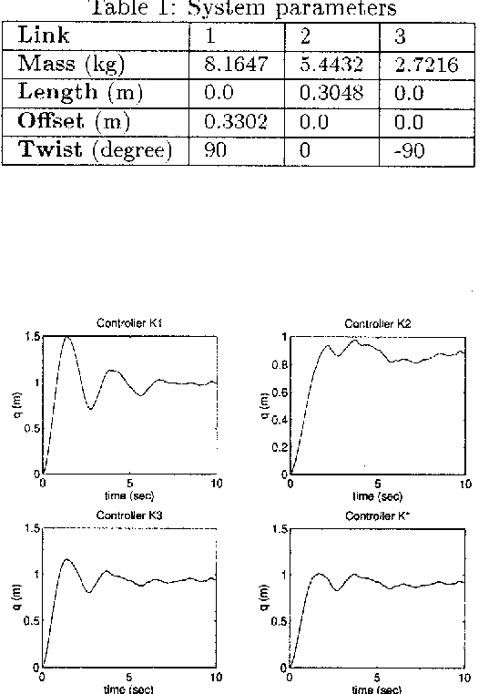 Figure 3: Output response q of unit step and noise inputs under controller I i l , K 2 ) IC,, and convex designed I< *